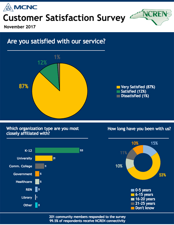 MCNC Customer Satisfaction Survey 2017 - Page 1